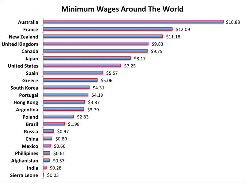 minimum-wages-around-the-world