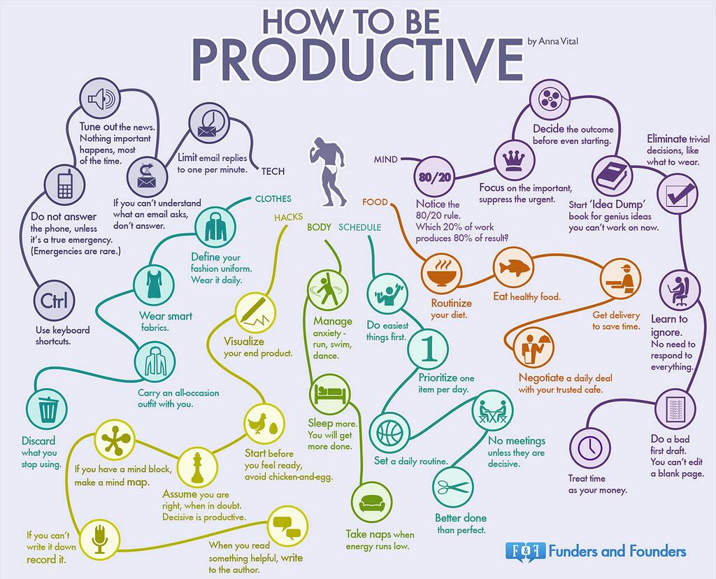 how to be proactive graph