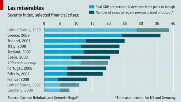 Financial crises severity index
