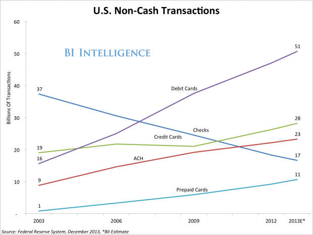 US Non-Cash Transactions