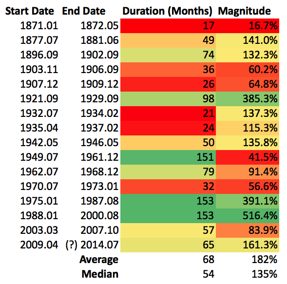 bull market table 1871 2014