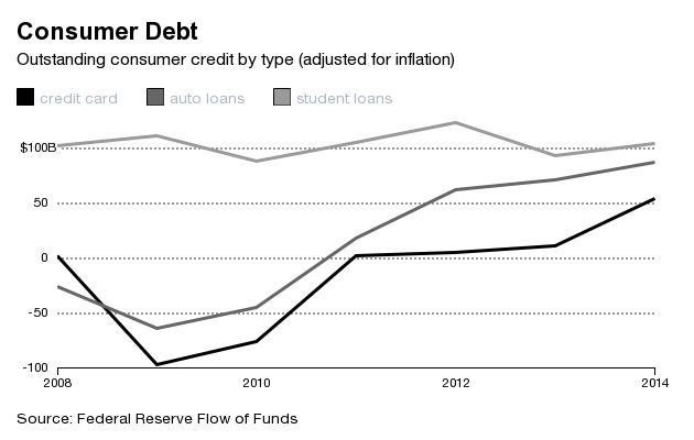 consumer credit change billions debt