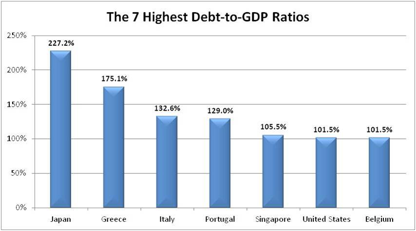 Government Debt to GDP Debt-to-GDP-ratio-Seven-Worst-Countries1